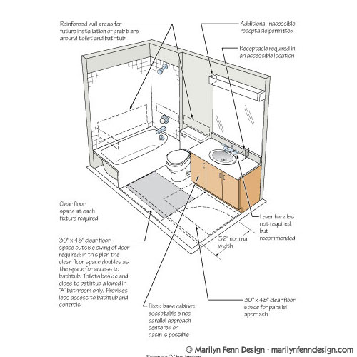 Illustration portfolio of marilyn fenn artist as designer for Ada bathroom layout