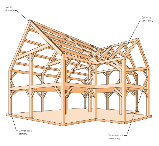 Heavy Timber Framing - Principal and Secondary Members