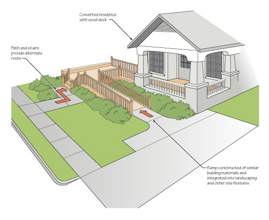 ADA and Barrier-Free Construction - Accommodations for a Place of Business in the Home
