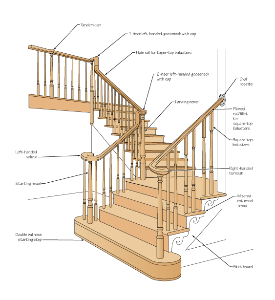 Carpentry - Interior Finishes - Staircase