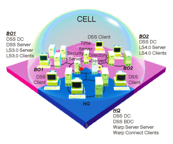 Dce Network 5
